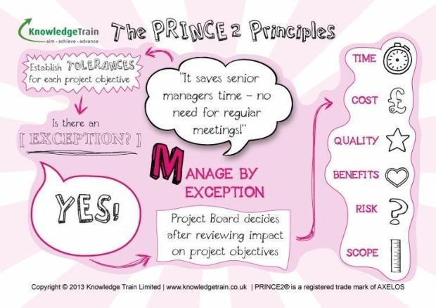 prince2-principles-mindmap-manage-by-exception